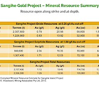 East Asia Minerals Sangihe Gold Project Mineral Resource Summary