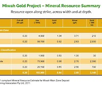East Asia Minerals Miwah Gold Project Mineral Resource Summary