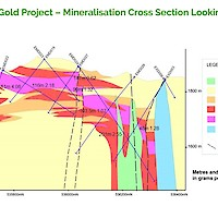 Miwah Gold Project – Mineralisation Cross Section Looking West